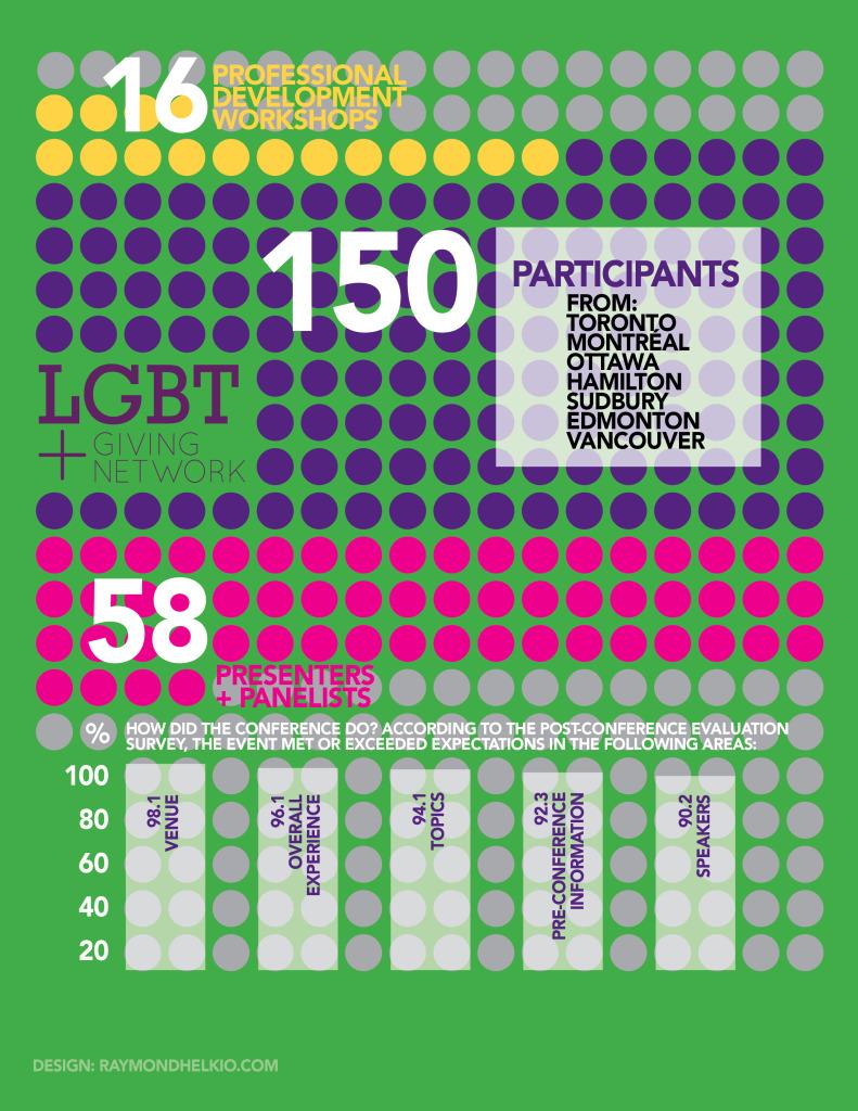 LGBT Final Report